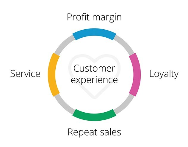 Customers have the final say dealer revenue 1